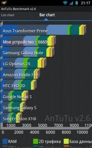 Antutu Benchmark на Samsung Galaxy Note результаты теста