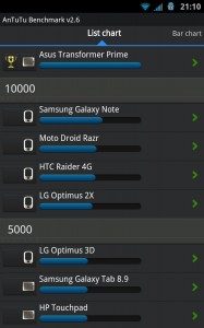 Antutu Benchmark на Samsung Galaxy Note