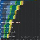 Как разогнать процессор на Android? Тест программы Antutu Cpu Master