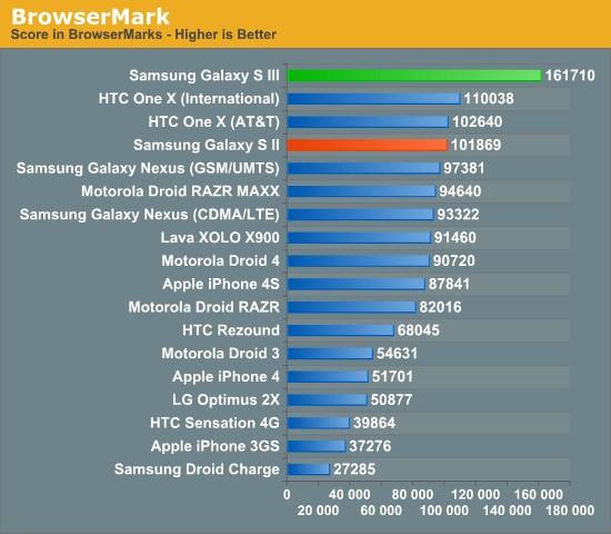 Samsung Galaxy S III тестирование браузера