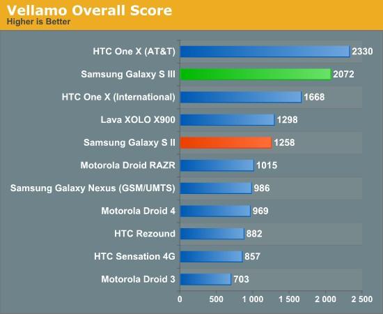 Samsung Galaxy S III vellamo test