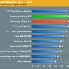 Samsung Galaxy S III показывает лучшие результаты в тестах