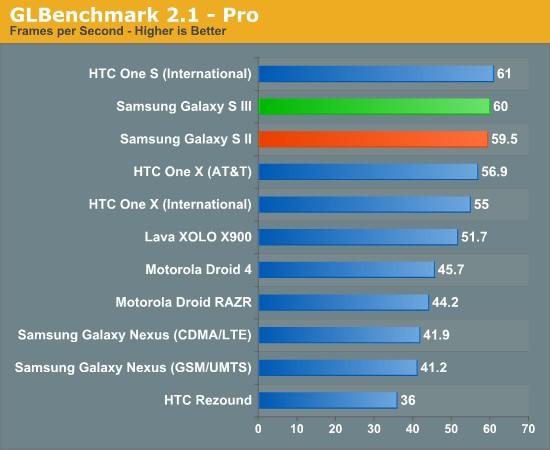 Samsung Galaxy S III видео тест