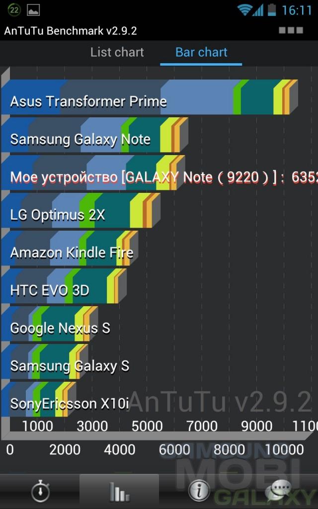 Результаты тестов Galaxy S3 i9300 и Note N7000