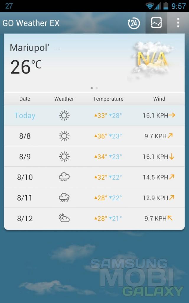 GO Weather EX - лучший виджет погоды для Samsung Galaxy Note Ace 2 S3 Gio Tab