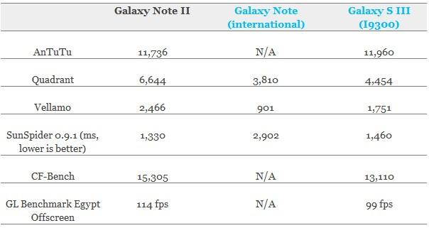 Бенчмарк Samsung Galaxy Note 2