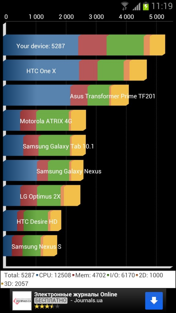 Тест Samsung Galaxy S3 в Quadrant