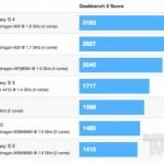 Скорость Samsung Galaxy S4 в тестах поражает