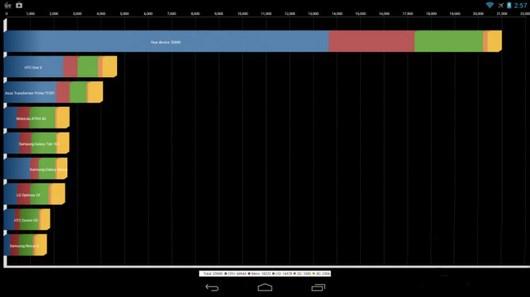 Тесты супер процессора Snapdragon 800