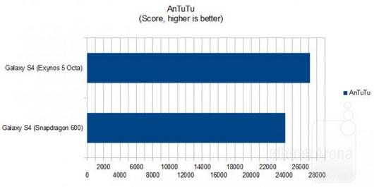 Тест флагмана Galaxy S4 с процессорами Exynos 5 Octa против Snapdragon 600