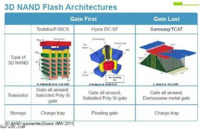 Samsung начало производство трехмерной NAND памяти