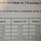 Даты выхода Android 4.3 для смартфонов Samsung