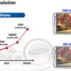 Samsung раскрывает свои планы о создании экрана плотностью 560 пикселей на дюйм и новым разрешением 4К.