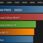Результаты Samsung Galaxy Note Pro в тесте AnTuTu Benchmark