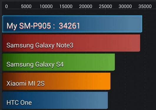 Результаты Samsung Galaxy Note Pro в AnTuTu
