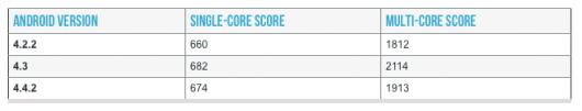 Результаты тестов Android 4.4 на Samsung