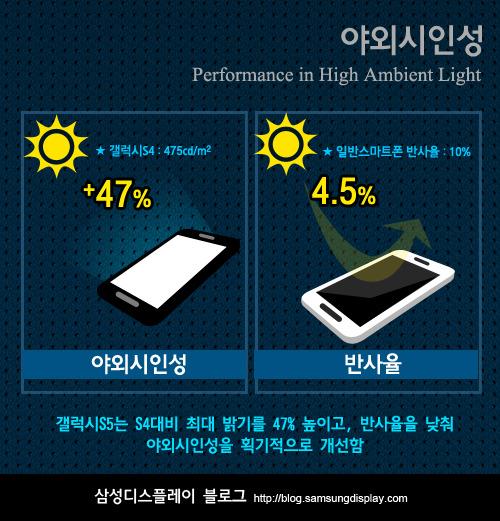 Яркость дисплея Galaxy S5