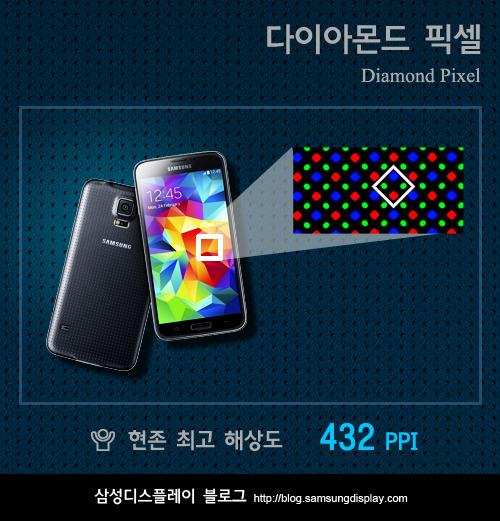 Компоновка пикселей дисплея Galaxy S5