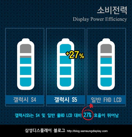 Энергоэффективность дисплея Galaxy S5