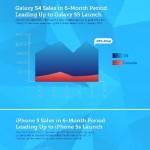 Инфографика - продажи Galaxy S5