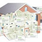 О будущем Smart Home