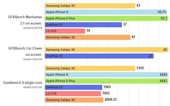 Тесты Antutu для Samsung galaxy s9 и Iphone X